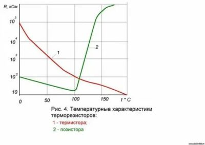 Что представляет собой терморезистор