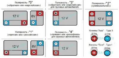 Как определить расположение клемм аккумулятора