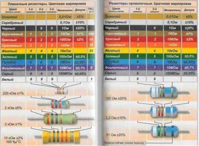 Как узнать характеристики резистора