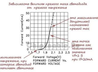 Что такое обратное напряжение светодиода