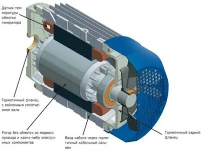 Как работает асинхронный генератор
