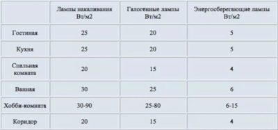 Какое количество точечных светильников на квадратный метр
