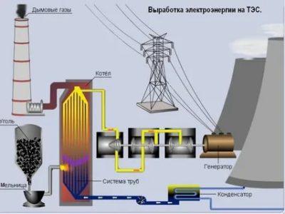 Как вырабатывается электричество на тэц