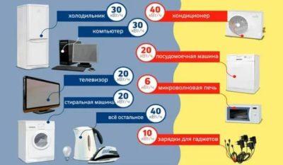 Как проверить потребление электроэнергии