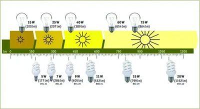 Что значит количество ватт в лампочке