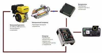 Как работает инверторный генератор