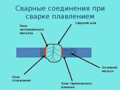 Что представляет собой сварной шов при сварке плавлением