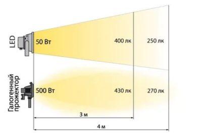 Что такое люмен на проекторе