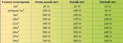 Как рассчитать люмены для комнаты