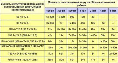 Как можно определить емкость аккумулятора