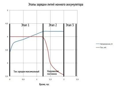 Сколько заряжать литий ионную батарею