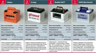 Каким током заряжать аккумулятор на 60 ампер