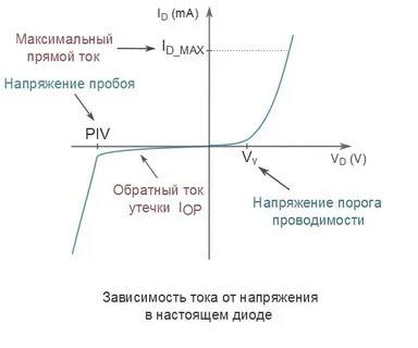 Что называется прямым и обратным напряжением диода