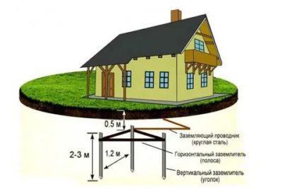 Что такое заземление дома