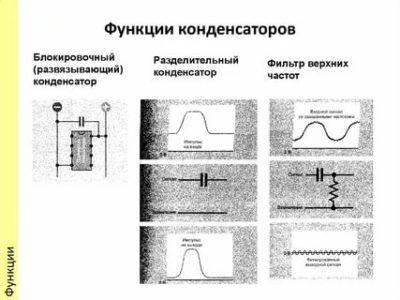 Что такое конденсатор какую функцию он выполняет