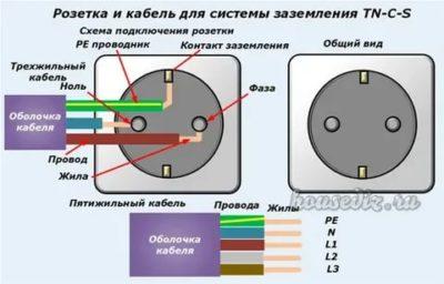 Какого цвета провода в розетке