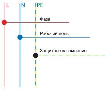 Как обозначается фаза и ноль