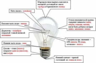 Какой металл используется в лампах накаливания