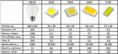 В чем измеряется яркость светодиодов