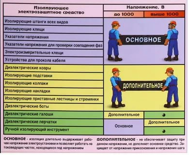 Что относится к средствам индивидуальной защиты в электроустановках