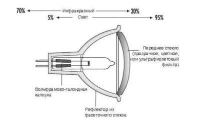 Как устроена галогенная лампа