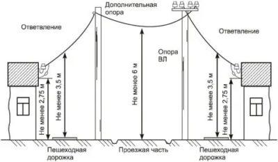 Какое расстояние должно быть между электрическими столбами
