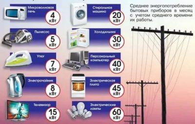 Сколько киловатт в месяц берет телевизор