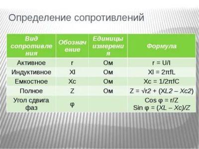 Чему равно индуктивное сопротивление и в каких единицах измеряется
