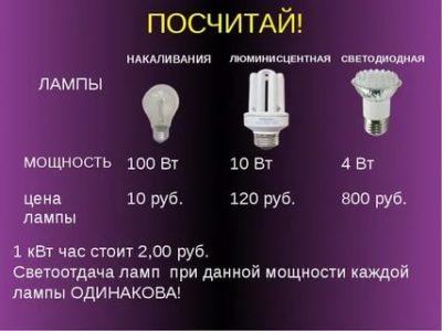 Сколько киловатт в месяц берет лампочка