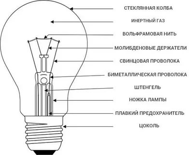 Как работают лампы накаливания