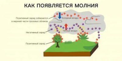 Как возникает молния