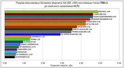 Какая сила тока у батарейки АА