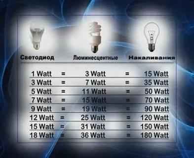Сколько ампер в лампочке