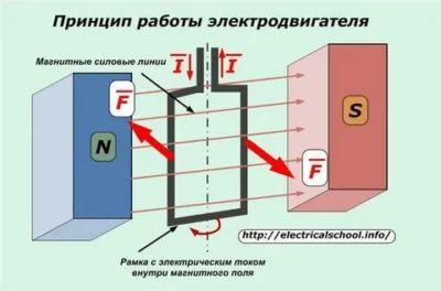 Как работает простейший электродвигатель