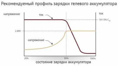 Каким током заряжать гелевый аккумулятор