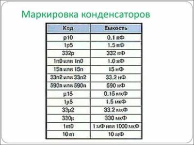 Как определить емкость конденсатора по маркировке