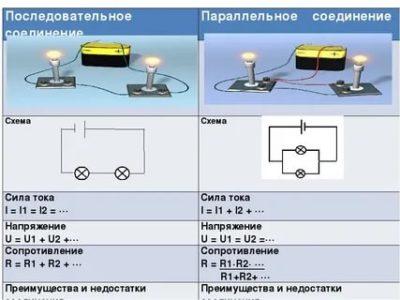 Чем отличается последовательное соединение от параллельного