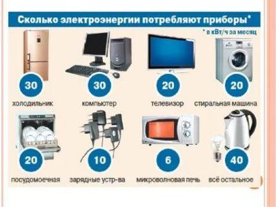 Сколько киловатт в час расходует телевизор