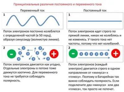 Что такое переменный ток и чем он отличается от постоянного