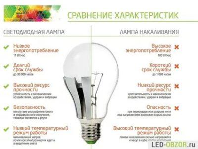Какие лампочки работают дольше
