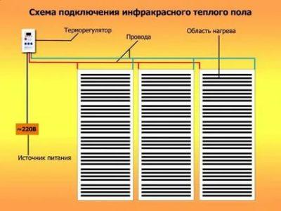 Как правильно подключить инфракрасный теплый пол