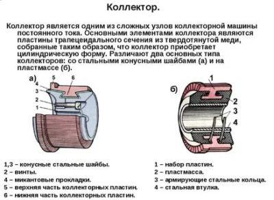 Для чего нужен коллектор в электродвигателе