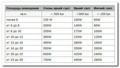 Сколько освещения на квадратный метр