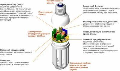 Как долго работает энергосберегающая лампа