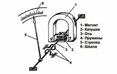 Как работает стрелочный амперметр