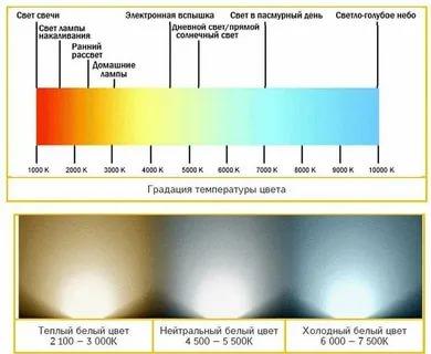 Что такое цветовая температура светодиодных ламп