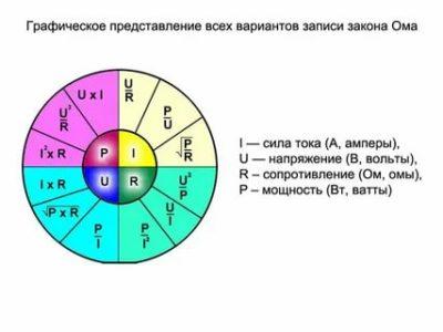 Как рассчитать мощность зная ток и напряжение