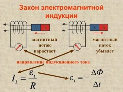 Как работает магнитная индукция