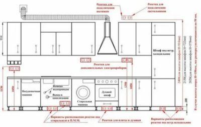 Какая высота розеток на кухне