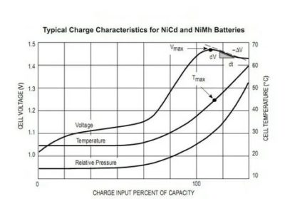 Какое напряжение для зарядки Nicd аккумуляторов